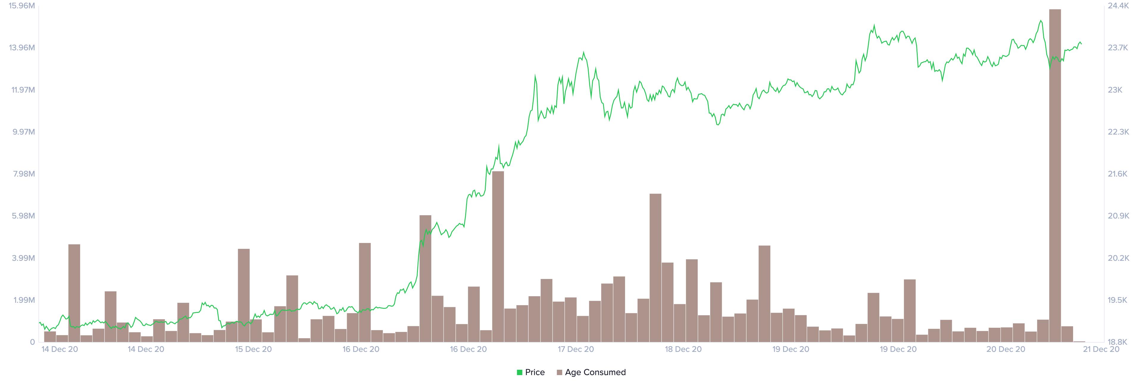 Bitcoin 20000 Yearn Finance 30000 Litecoin 124 Cryptocurrencies Price Prediction European Wrap